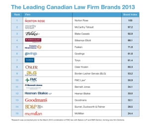 Overview of law firm rankings in Canadian Law Firm Brand Index 2013, Acritas.com